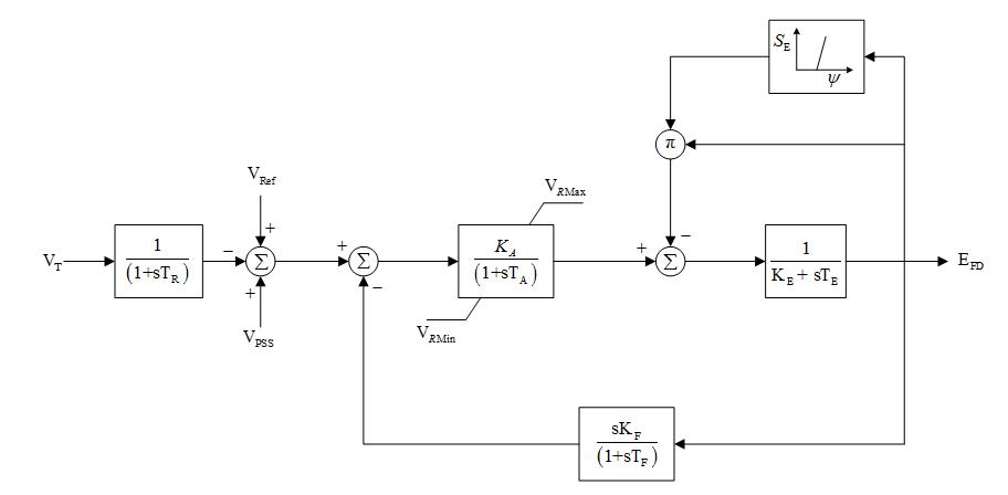 Excitation System Models