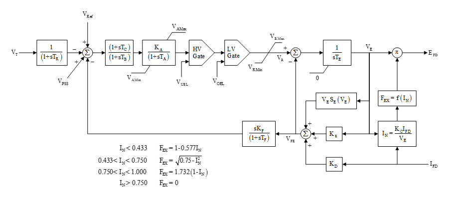 IEEE_type_AC1A_model_block_diagram excitation system models